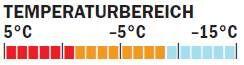 OD_0211_Isolationsjackentest_Temperaturangabe_TNF (jpg)