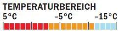 OD_0211_Isolationsjackentest_Temperaturangabe_Vaude (jpg)