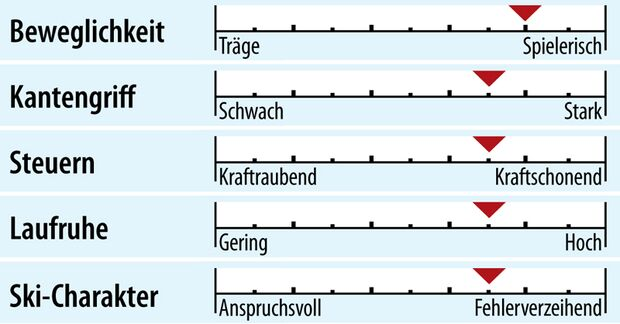 od-2018-sportcarver-fahreigenschaft-rossignol-hero-elite-multi-turn-ti (jpg)
